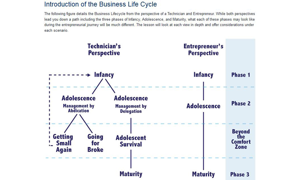Figure that details the business life cycle from the perspective of a technician and an entrepreneur.