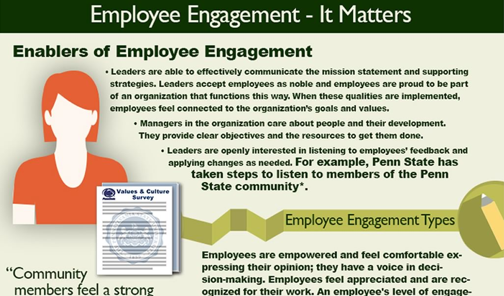 Screen shot of the top section of the employee engagement infographic depicting a close view of the section on enablers of employee engagement. <ol> </ol>