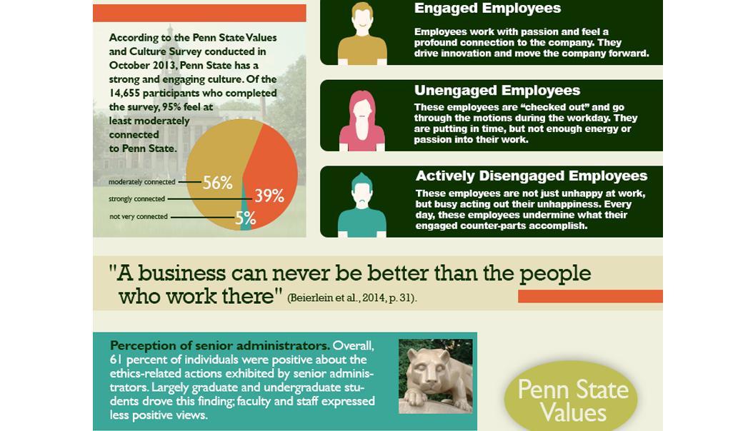 Screen shot of the middle section of the employee engagement infographic depicting a close view of the section on employee engagement types.