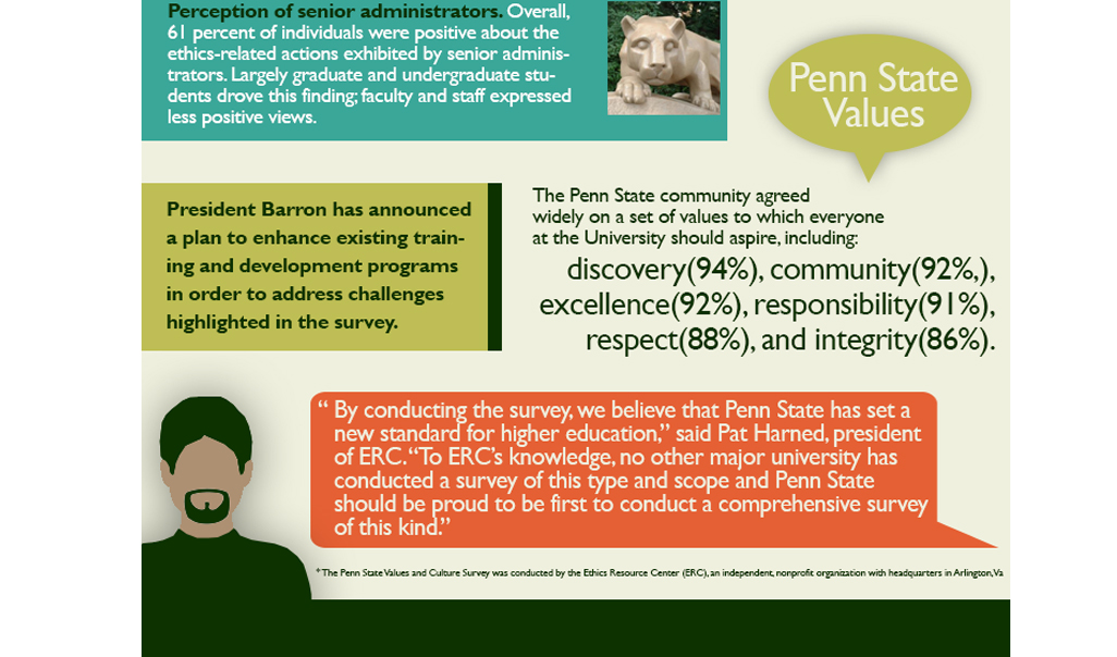 Screen shot of the bottom of the employee engagement infographic depicting a close view of the sections on (1) Penn State perception, values, and plan and (2) the Penn State Vlaues and Culture Survey with feedback from the Ethics Resource Center.