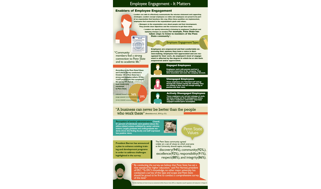 "<h4>Employee Engagement - It Matters</h4>    This infographic provides information about why employee engagement matters to individuals. The infographic is displayed in four sections: <ol>     <li>Enablers of employee engagement,</li>     <li>Employee engagement types,</li>     <li>Penn State perception, values, and plan, and</li>     <li>Penn State Values and Culture Survey – Feedback from Ethics Resource Center.</li> </ol>   <h5>Enablers of Employee Engagement</h5>    The first section identifies enablers of employee engagement as: <ul>     <li>Leaders are able to effectively communicate the mission statement and supporting strategies. Leaders accept employees as noble and employees are proud to be part of an organization that functions this way. When these qualities are implemented, employees feel connected to the organization's goals and values. </li>     <li>Managers in the organization care about people and their development. They provide clear objectives and the resources to get them done. </li>     <li>Leaders are openly interested in listening to employees' feedback and applying changes as needed. For example, Penn State has taken steps to listen to members of the Penn State Community by conducting a survey that was administered to faculty, staff, and students. The Penn State Values and Culture Survey was conducted by the Ethics Resource Center (ERC), an independent, nonprofit organization with headquarters in Arlington, Virginia.</li> </ul>   <h5>Employee Engagement Types</h5>    This section identifies how employees are engaged in the workplace, identifies the types of employee engagement, and provides a real-life example, the Penn State Values and Culture Survey.   <h6>Engagement in the Workplace</h6>    Employees are empowered and feel comfortable expressing their opinion; they have a voice in decision-making. Employees feel appreciated and are recognized for their work. An employee's level of engagement is affected by the degree to which he or she feels empowered and/or appreciated.   <h6>Employee Engagement Types</h6>    The types of employee engagement are <ol> </ol> <ol>     <li> Engaged employees: Employees work with passion and feel a profound connection to the company. They drive innovation and move the company forward.</li>     <li> Unengaged employees: These employees are ""checked out"" and go through the motions during the workday. They are putting in time, but not enough energy or passion into their work. </li>     <li> Actively engaged employees: These employees are not just unhappy at work, but busy acting out their unhappiness. Every day, these employees undermine what their engaged counter-parts accomplish. </li> </ol>       <h6>Penn State Values and Culture Survey</h6>    Data from the survey indicated, ""Community members feel a strong connection to Penn State and to academic life.""    According to the Penn State Values and Culture Survey conducted in October 2013, Penn State has a strong and engaging culture. Of the 14,655 participants who completed the survey, 95% feel at least moderately connected to Penn State. A pie chart displays that <ul>     <li> 39% feel strongly connected</li>     <li> 56% feel moderately connected</li>     <li> 5% feel not very connected</li> </ul>    A recent article in <i>Fortune Magazine</i> states ""The only true sustainable competitive advantage is the quality of your people.""   <h5>Penn State Perception, Values, and Plan</h5>    The third section provides the perception of senior administrators, a set of values to be shared across the Penn State community, and  identifies a plan for the university to move forward.   <h6>Perception of Senior Administrators</h6>    The Penn State community agreed widely on a set of values to which everyone at the University should aspire, including <ol>     <li>discovery (94%),</li>     <li>community (92%),</li>     <li>excellence (92%),</li>     <li>responsibility (91%),</li>     <li>respect (88%), and</li>     <li>integrity (86%).</li> </ol>   <h6>University Plan</h6>    President Barron has announced a plan to enhance existing training and development programs in order to address challenges highlighted in the survey.   <h5>Penn State Values and Culture Survey – Feedback from Ethics Resource Center</h5>    Finally, the last section provides a statement from the Ethics Resource Center, who conducted the to Penn State Values and Culture Survey. ""By conducting the survey, we believe that Penn State has set a new standard for higher education,"" said Pat Harned, president of ERC. ""To ERC's knowledge, no other major university has conducted a survey of this type and scope and Penn State should be proud to be first to conduct a comprehensive survey of this kind."" <ol></ol> <ol> </ol>"